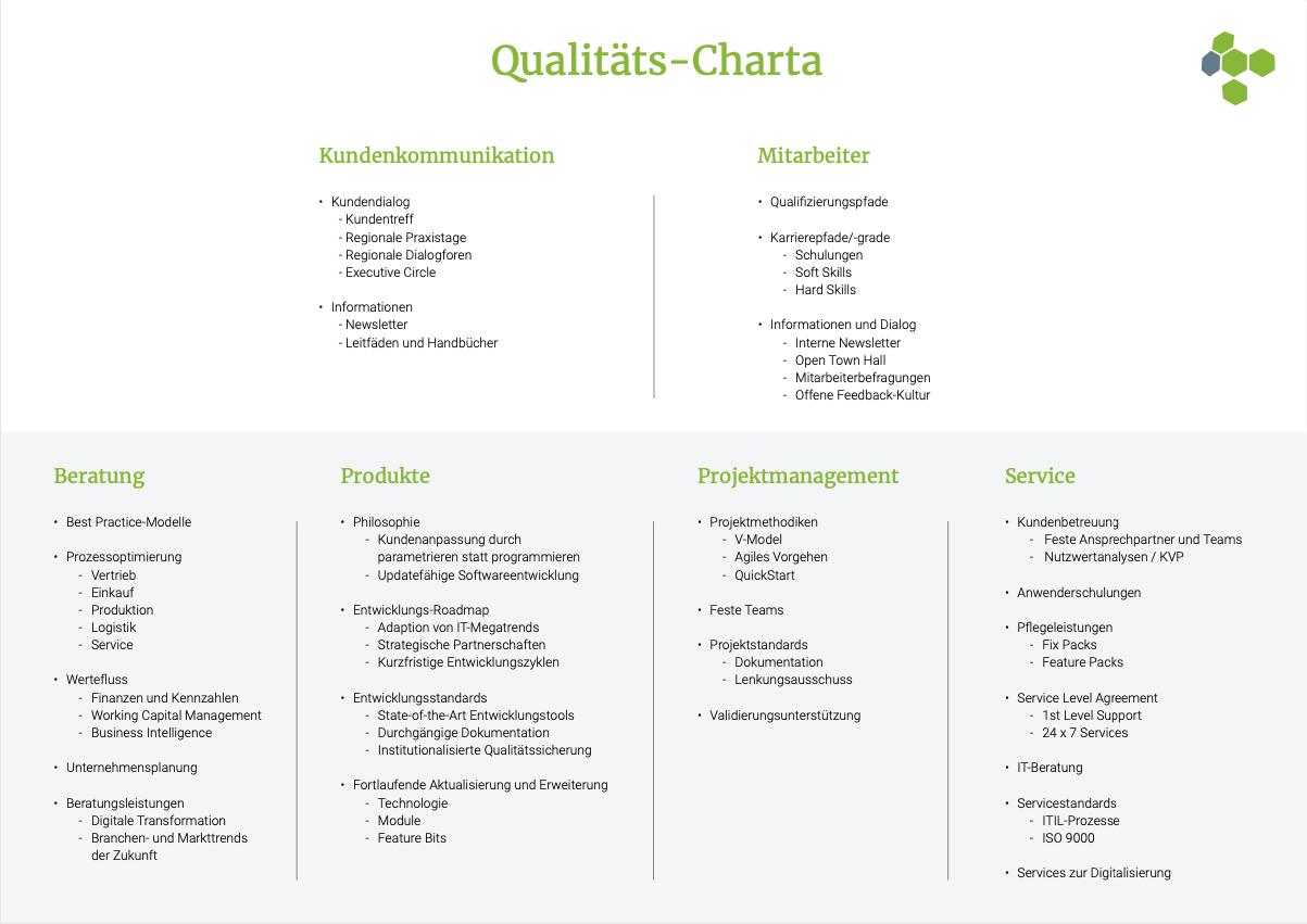 Qualitaetscharta - GUS-OS Suite - GUS Deutschland