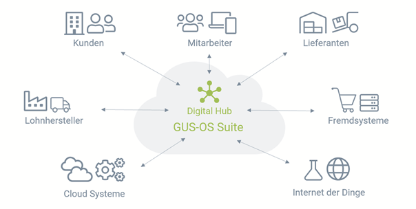 grafik - GUS-OS Suite - GUS Deutschland