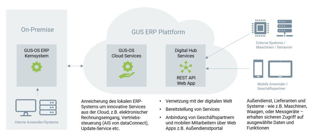 Hybrides Modell - GUS-OS Suite - GUS Deutschland