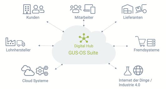 grafik 1 - GUS-OS Suite - GUS Deutschland