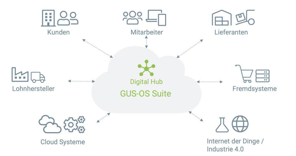 digital hub grafik - GUS-OS Suite - GUS Deutschland